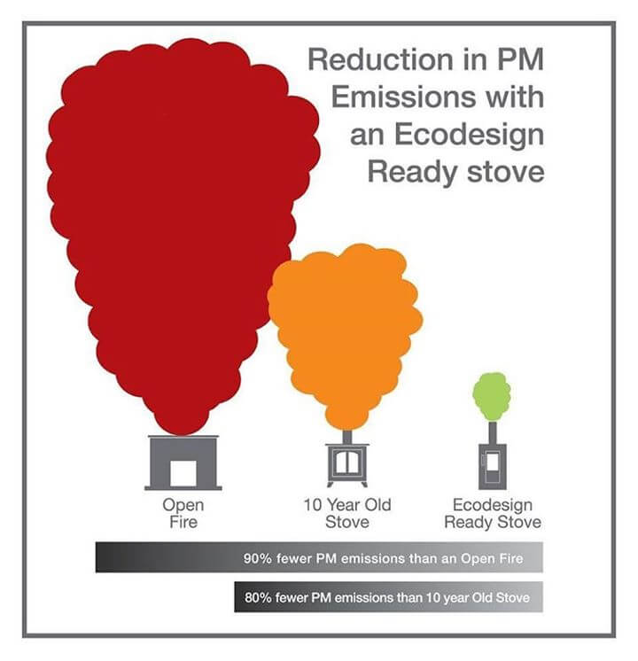 Reduction in PM emissions with an ecodesign ready stove image